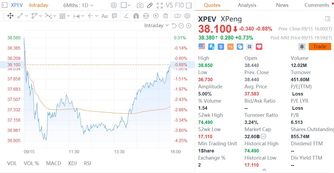 XPeng may consider M&A to expand production capacity-CnEVPost