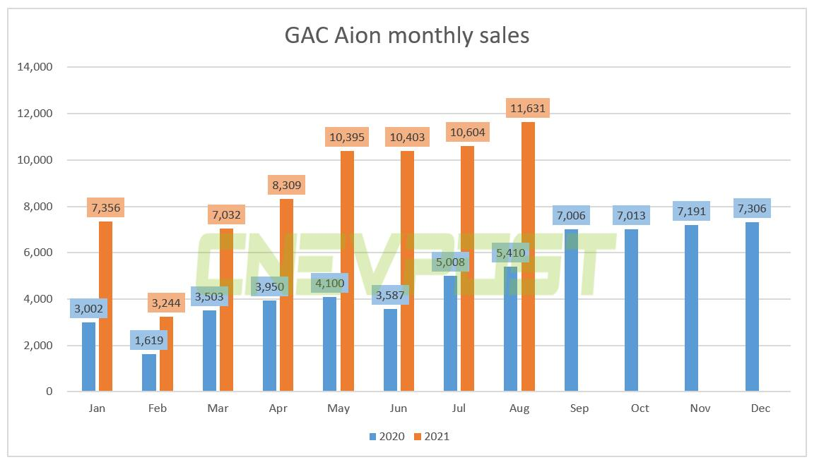 GAC Aion sold 11,631 units in Aug, up 115% from a year earlier-CnEVPost