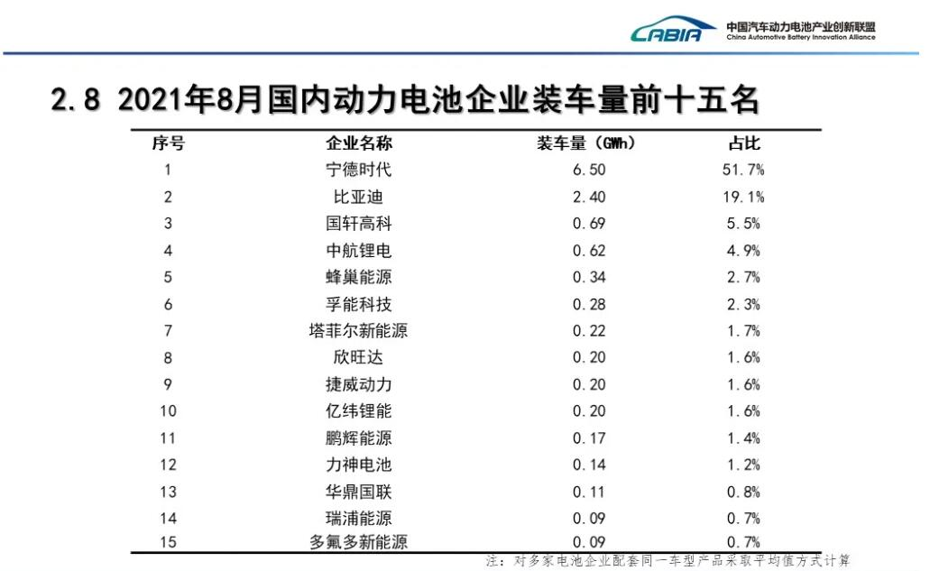 China's LFP battery installations extend its lead over ternary batteries in Aug-CnEVPost