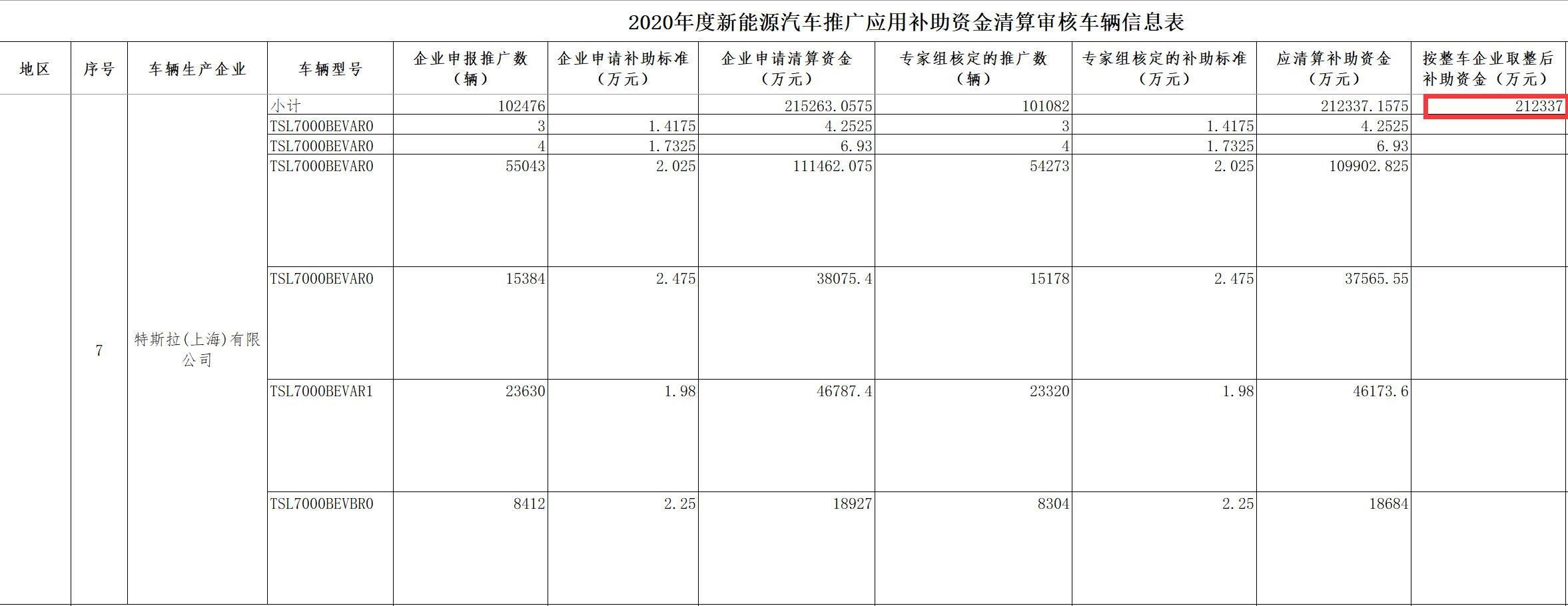 Tesla gets $329 million subsidies in China for vehicles sold in 2020, 327% more than NIO-CnEVPost