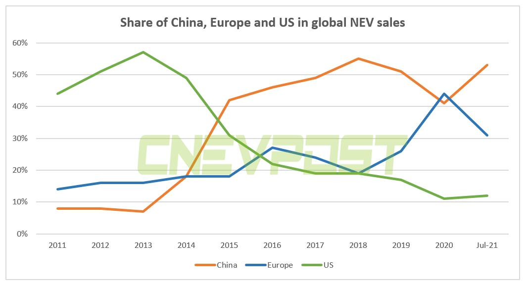 China's NEV sales accounted for 53% of world total in July, data show-CnEVPost