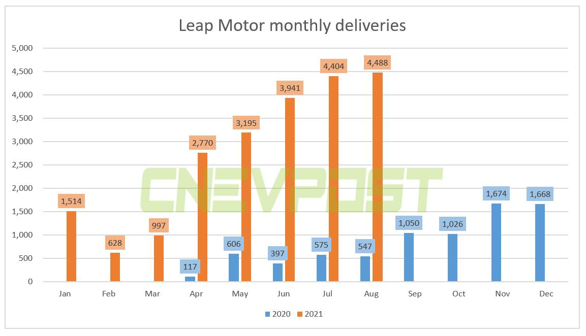 Leap Motor says it delivered 4,488 vehicles in August, up 720% from a year earlier-CnEVPost