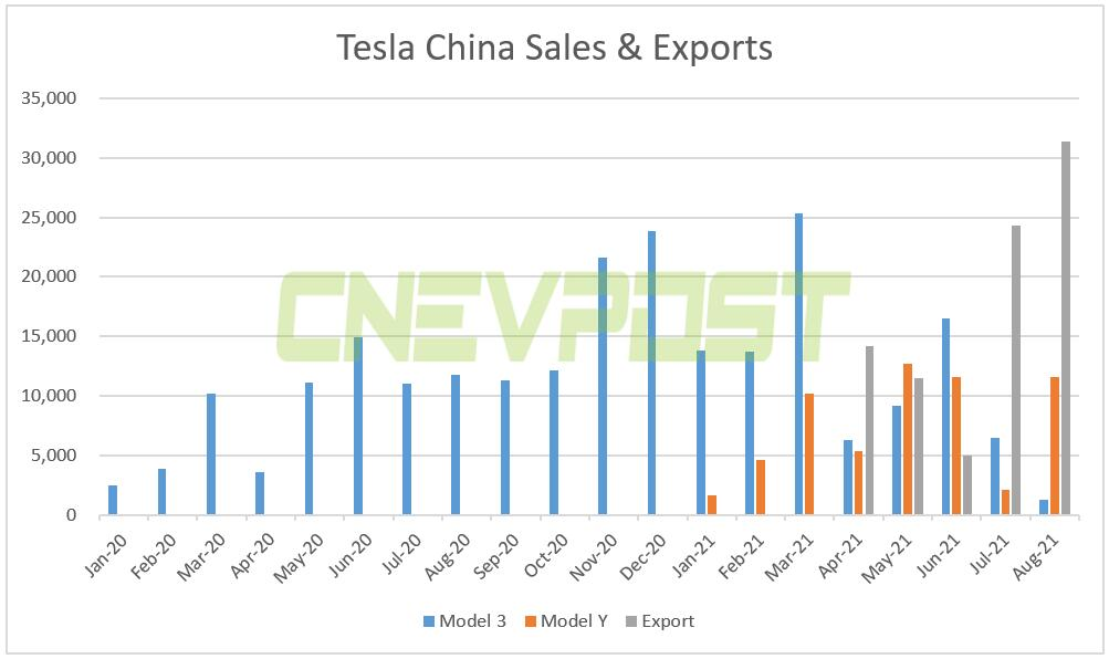 Tesla China exported nearly 100,000 vehicles in Jan-Aug-CnEVPost