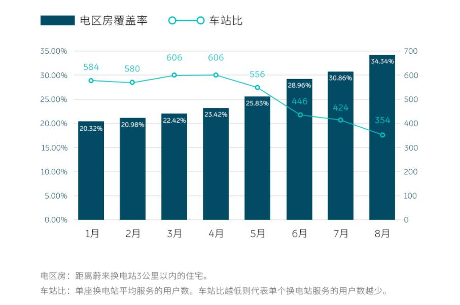 NIO says over 34% of users have swap stations within 3-km radius-CnEVPost