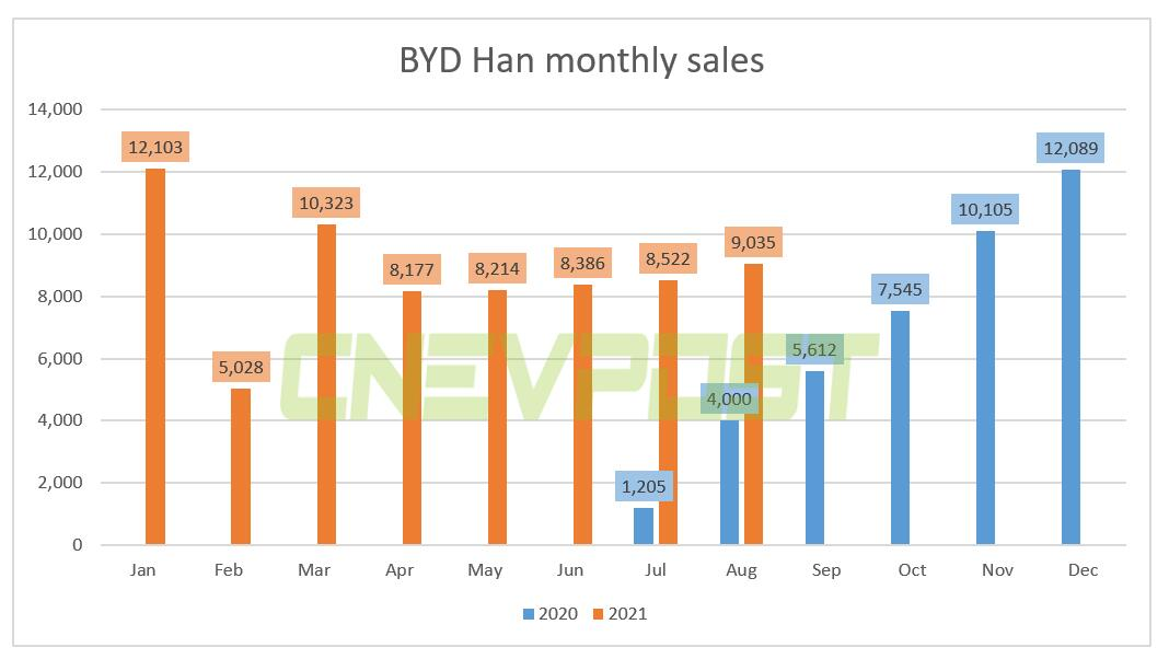 BYD Han sold 9,035 units in Aug, up 126% from a year earlier-CnEVPost