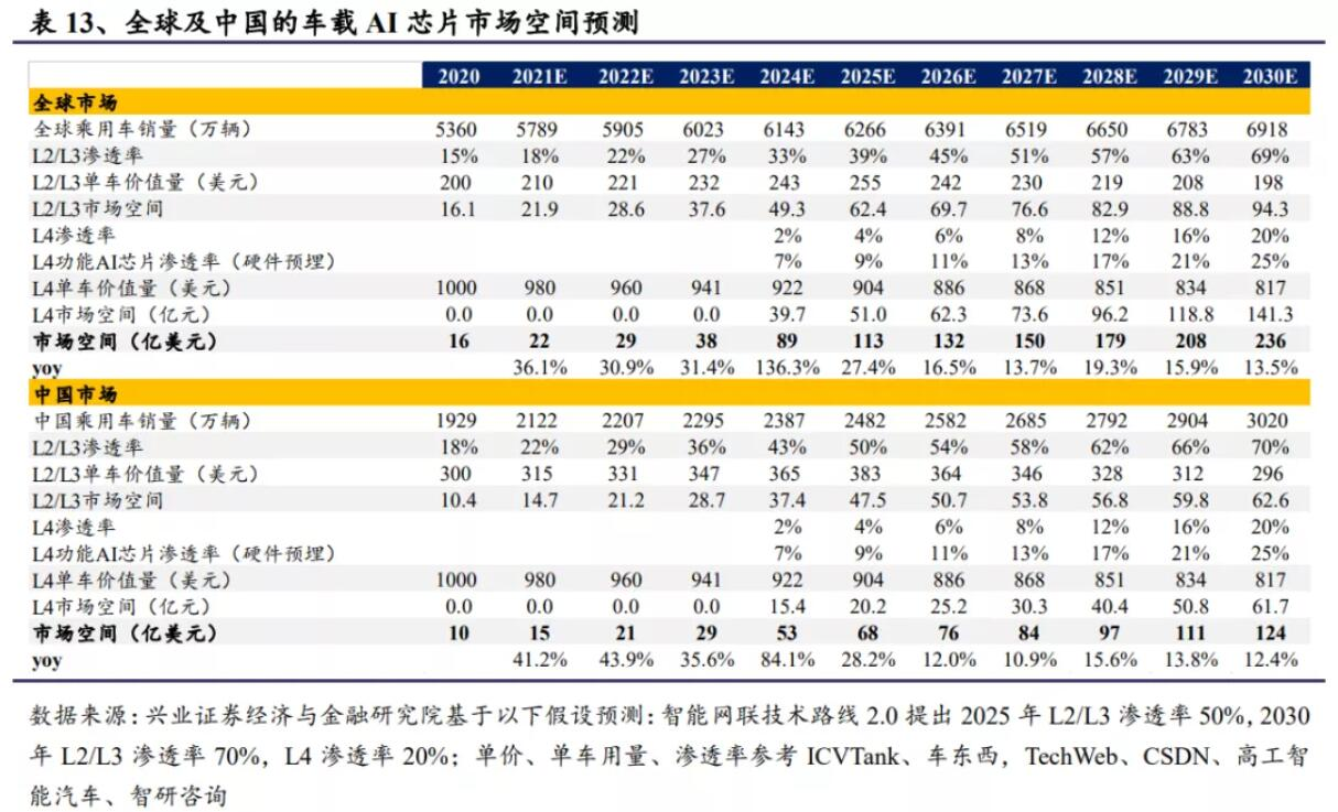 Analysts expect auto AI chips in China to grow at CAGR of 28% in next decade-CnEVPost