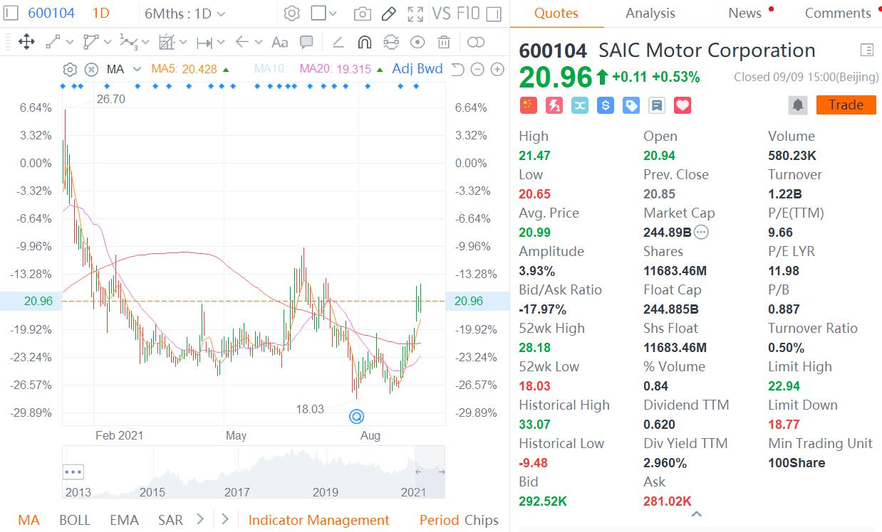 SAIC unveils share buyback plan of up to RMB 3 billion after tepid stock performance-CnEVPost