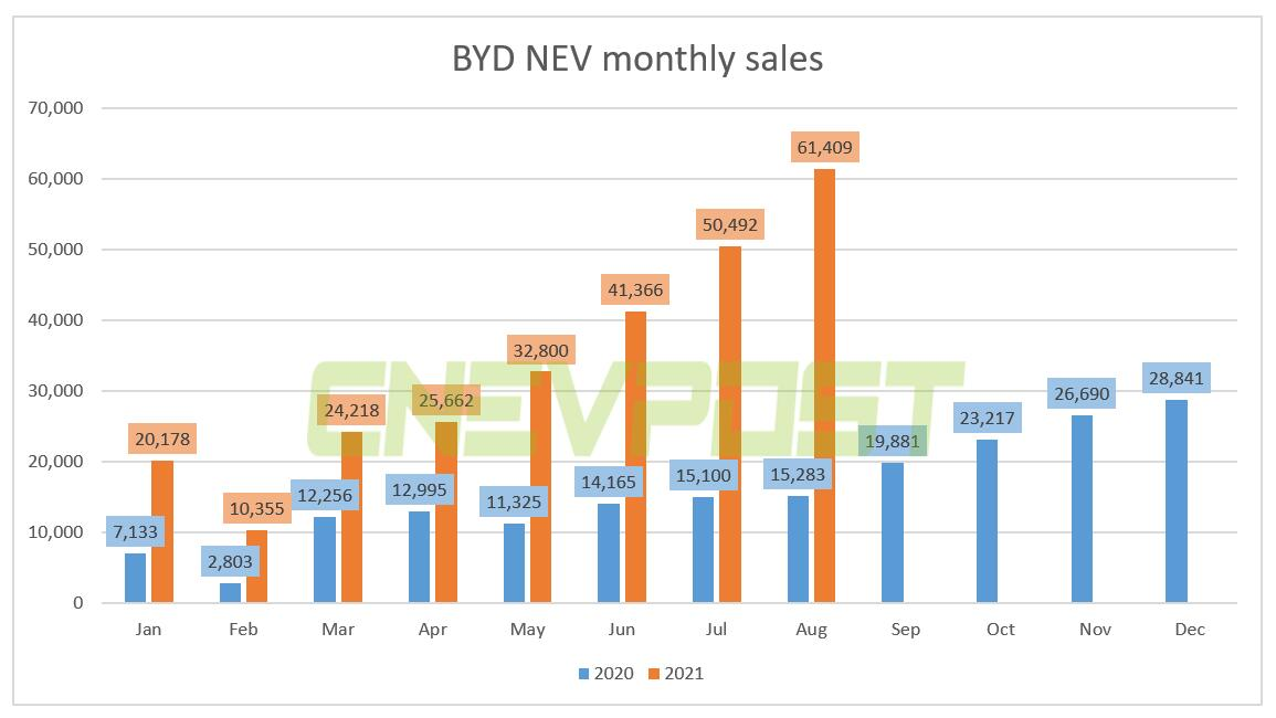 BYD's Aug NEV sales rose 302% year-over-year to 61,409 units-CnEVPost