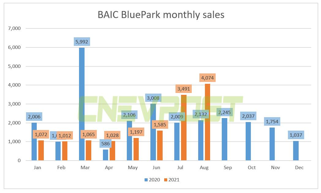 BAIC BluePark sold 4,074 vehicles in Aug, up 91% from a year earlier-CnEVPost
