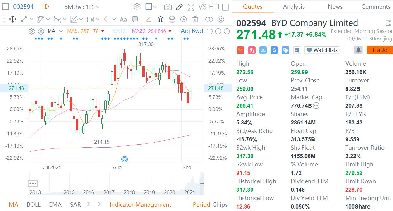 BYD jumps nearly 7% in Shenzhen after posting stellar sales figures-CnEVPost