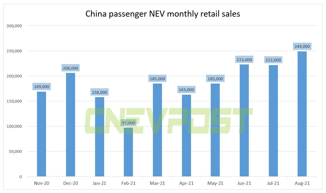 China's passenger NEV retail sales reached 249,000 units in Aug, up 167.5% year-on-year-CnEVPost