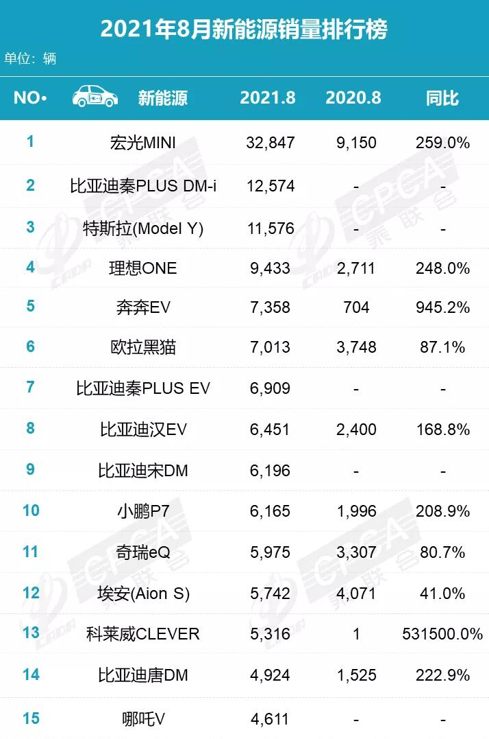 Tesla sold just 1,309 Model 3s in China in Aug as majority exported-CnEVPost