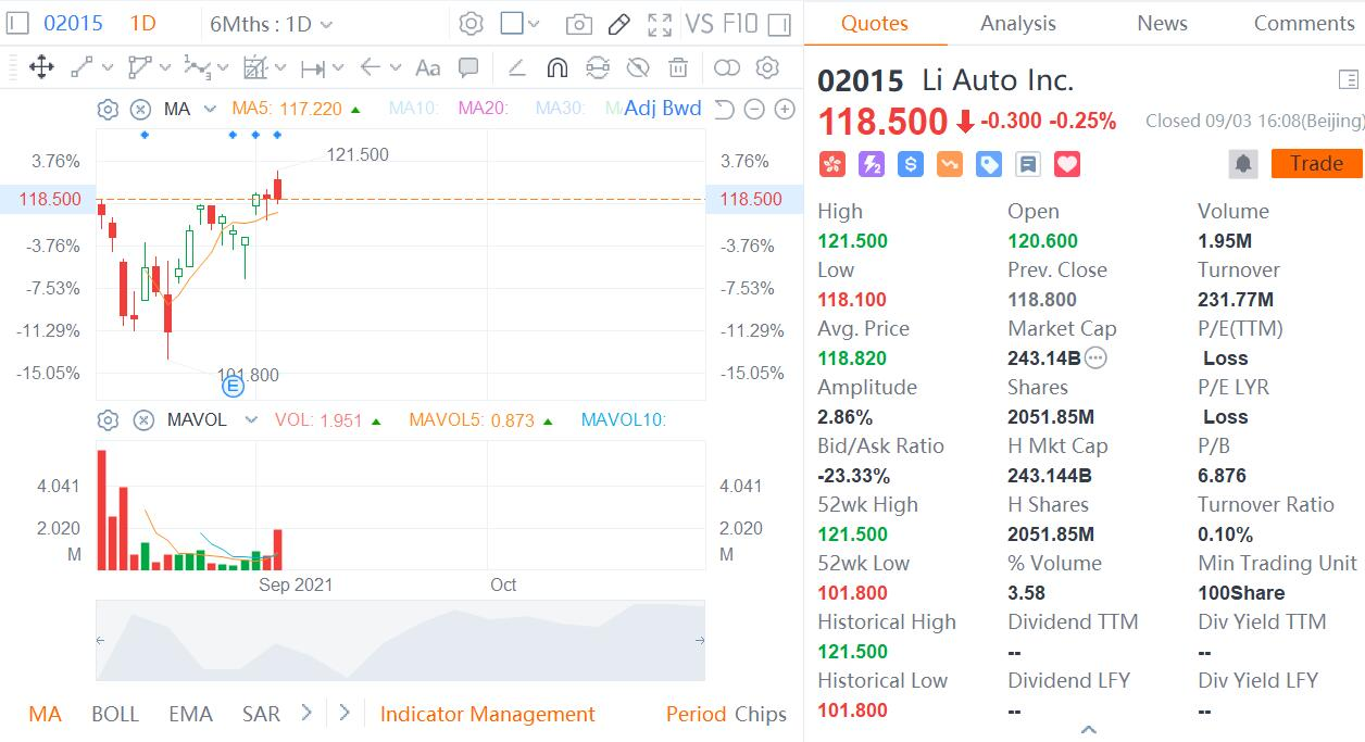 Li Auto gets extra HK$1.6 billion from HK listing as underwriters partially exercise over-allotment option-CnEVPost