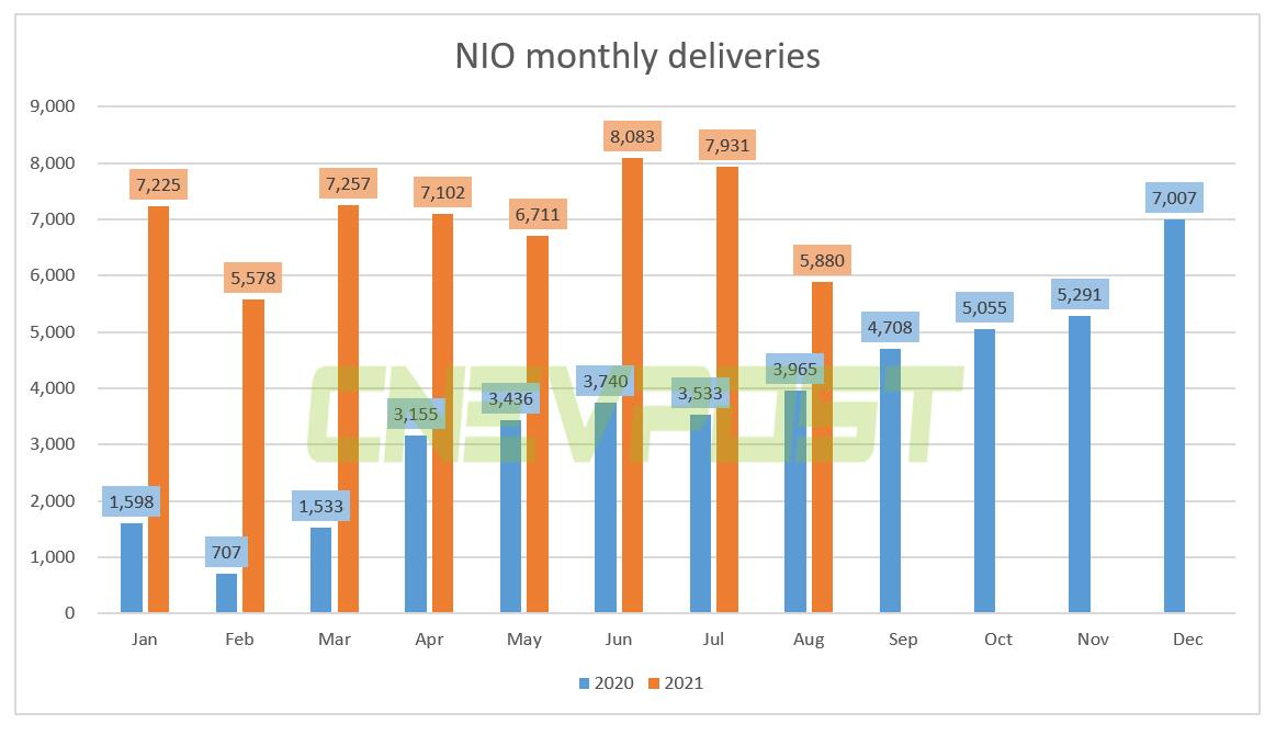 NIO deliveries hit six-month low in Aug due to supply chain shock, cuts Q3 guidance-CnEVPost