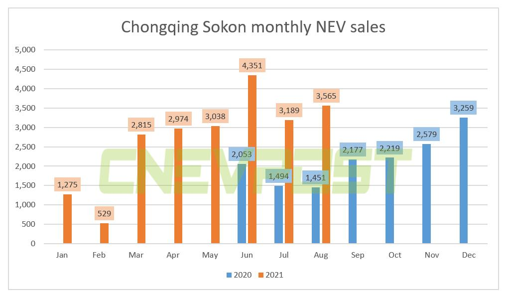Chongqing Sokon sold 3,565 NEVs in Aug, up 146% from a year ago-CnEVPost