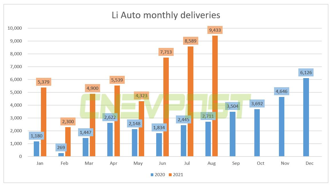 Li Auto delivered record 9,433 vehicles in Aug, up 248% year-over-year-CnEVPost