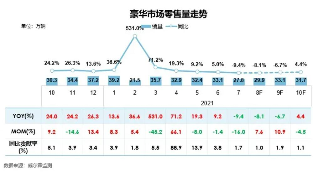 Luxury car sales in China see rare decline in Aug-CnEVPost