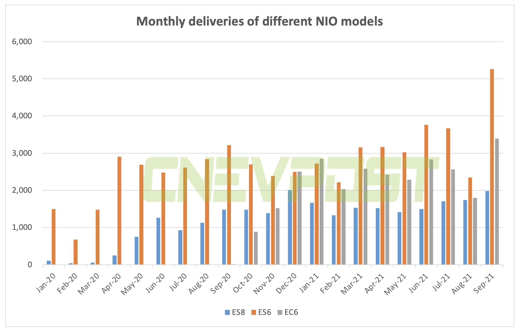 BREAKING: NIO delivered record 10,628 units in Sept, surpassing 10k threshold for first time-CnEVPost
