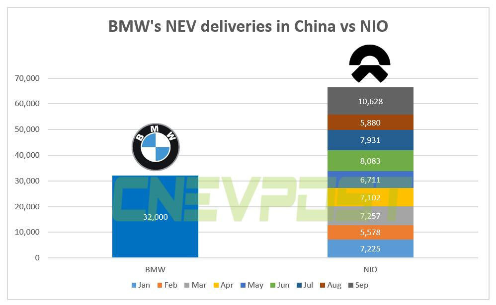 BMW delivered 32,000 NEVs in China in Jan-Sept, half of NIO-CnEVPost