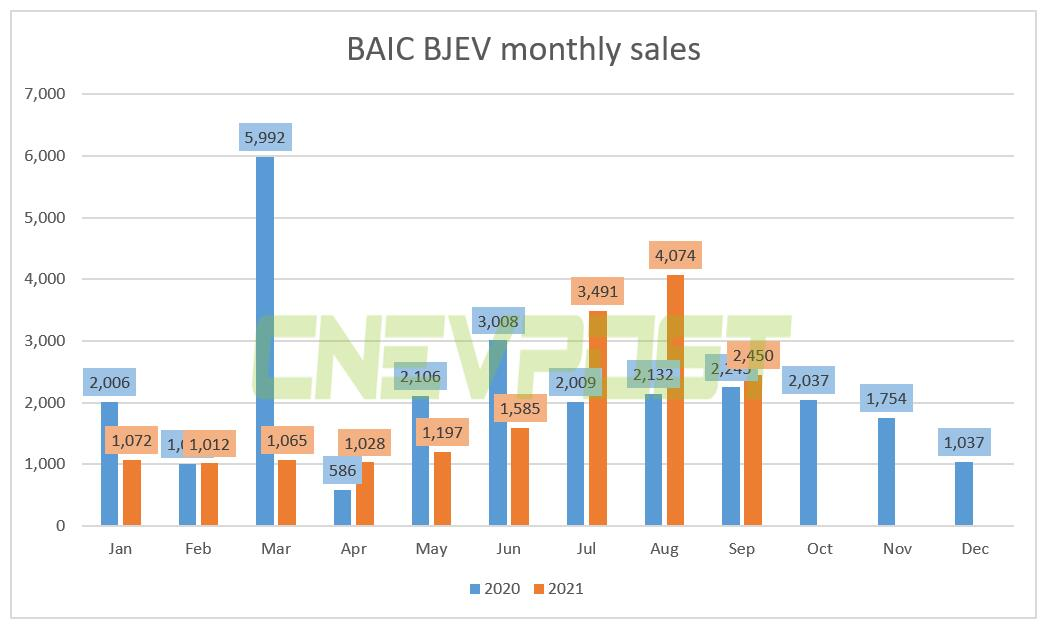 BAIC BJEV sold 2,450 units in Sept, up 9% year-on-year-CnEVPost