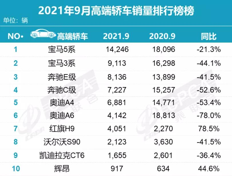 While Tesla, NIO gain, fuel luxury cars retreat across the board in China-CnEVPost