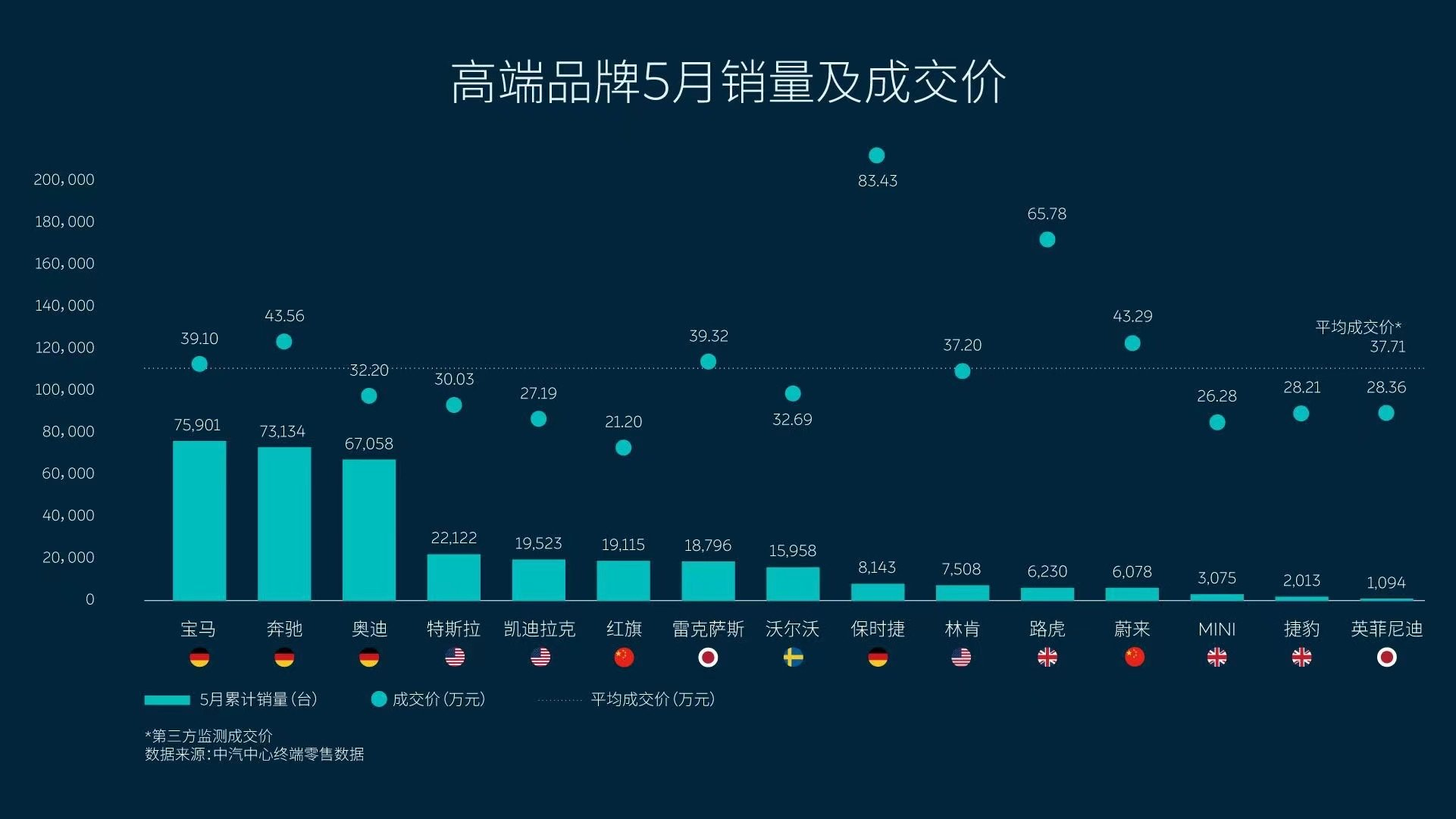 NIO sold its vehicles at average price of about $68,600 in Sept, $18,000 higher than Tesla in China-CnEVPost
