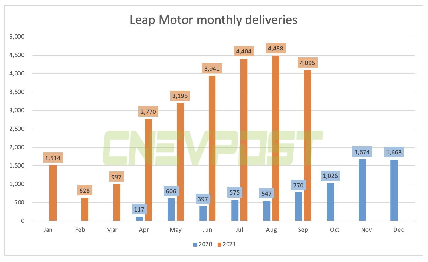 Leap Motor delivered 4,095 vehicles in Sept, up 432% from a year earlier-CnEVPost